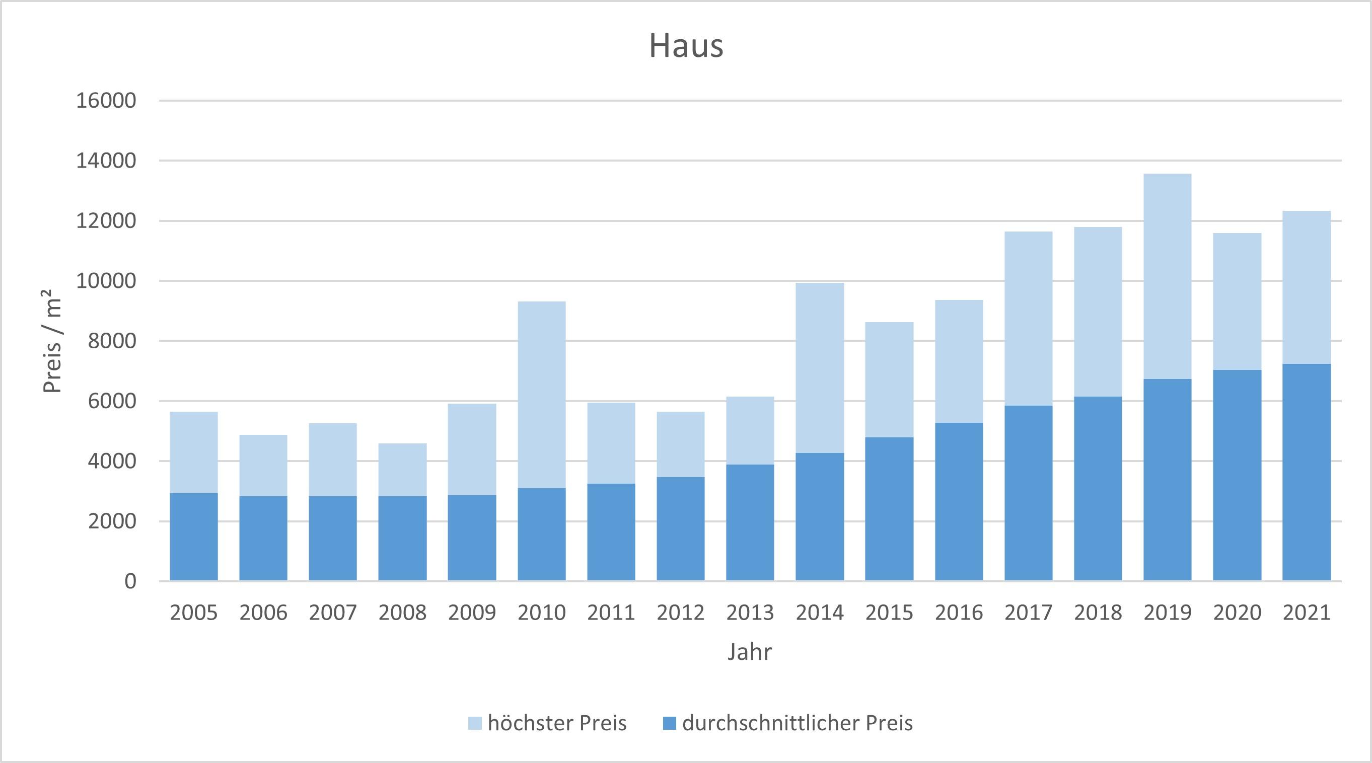 Germering Haus kaufen verkaufen Preis Bewertung Makler www.happy-immo.de 2019 2020 2021