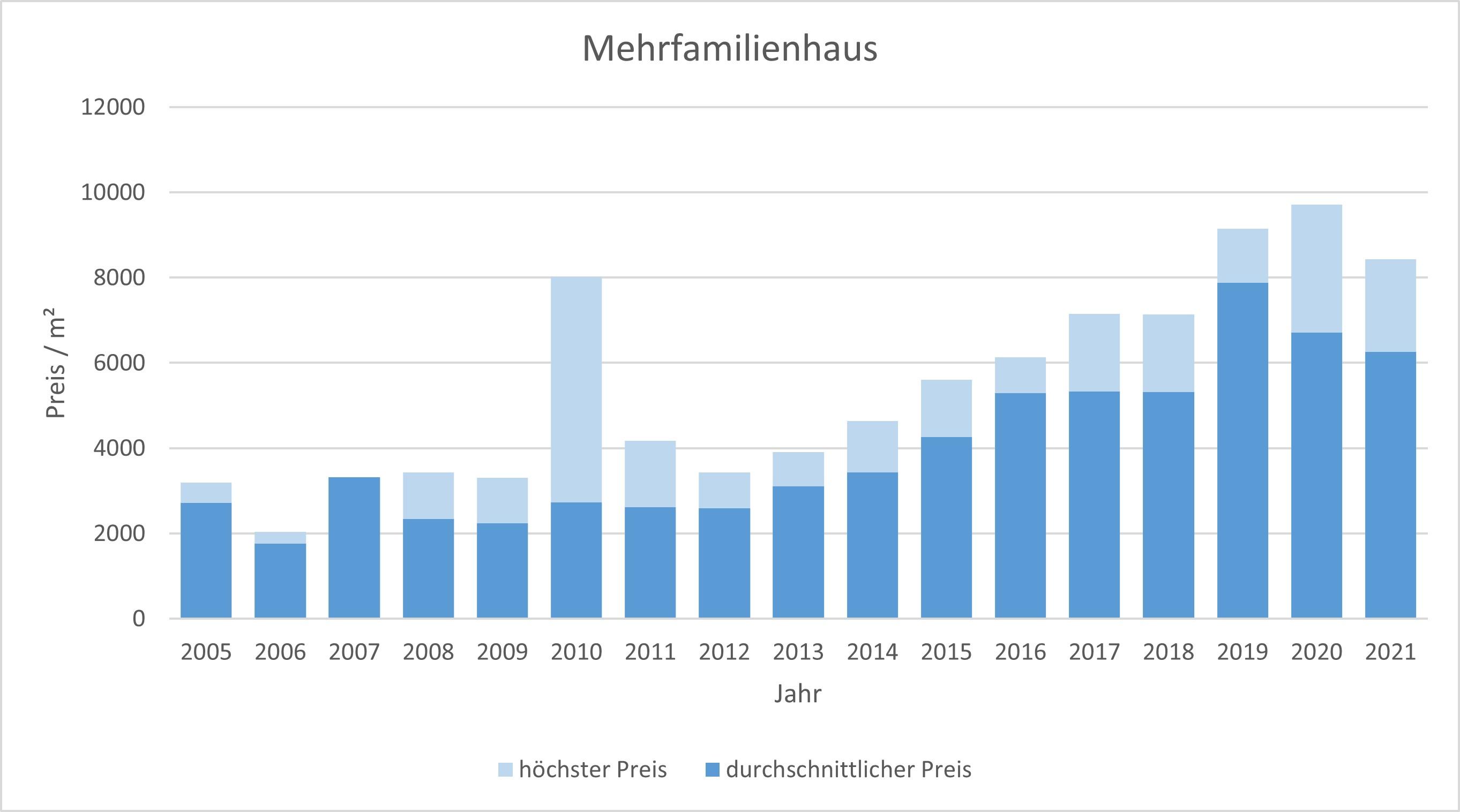 Germering Mehrfamilienhaus kaufen verkaufen Preis Bewertung  2019 2020 2021 Makler www.happy-immo.de