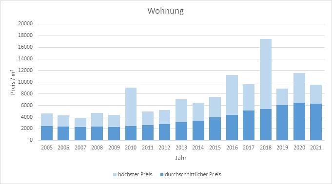 Germering Wohnung kaufen verkaufen Preis Bewertung Makler www.happy-immo.de 2019 2020 2021