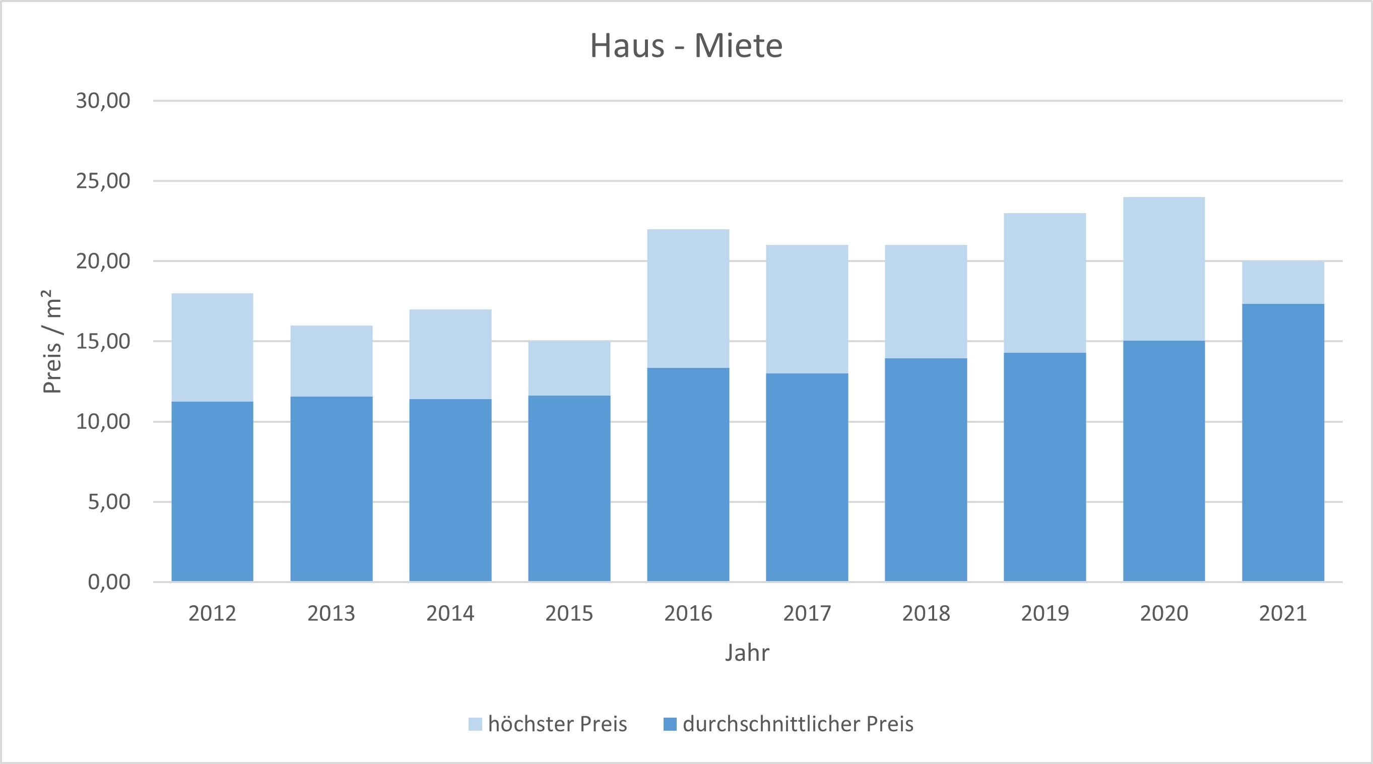 Germering Haus mieten vermieten Preis Bewertung Makler www.happy-immo.de 2019 2020 2021