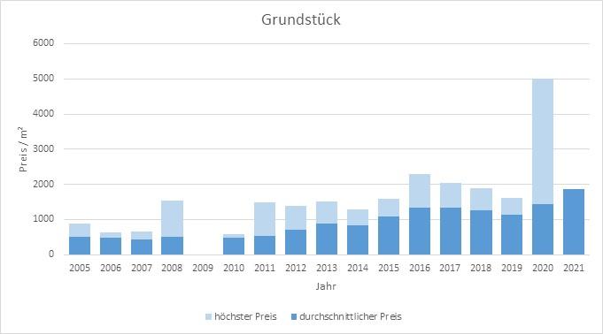 Gilching Grundstück kaufen verkaufen Preis Bewertung Makler www.happy-immo.de 2019 2020 2021