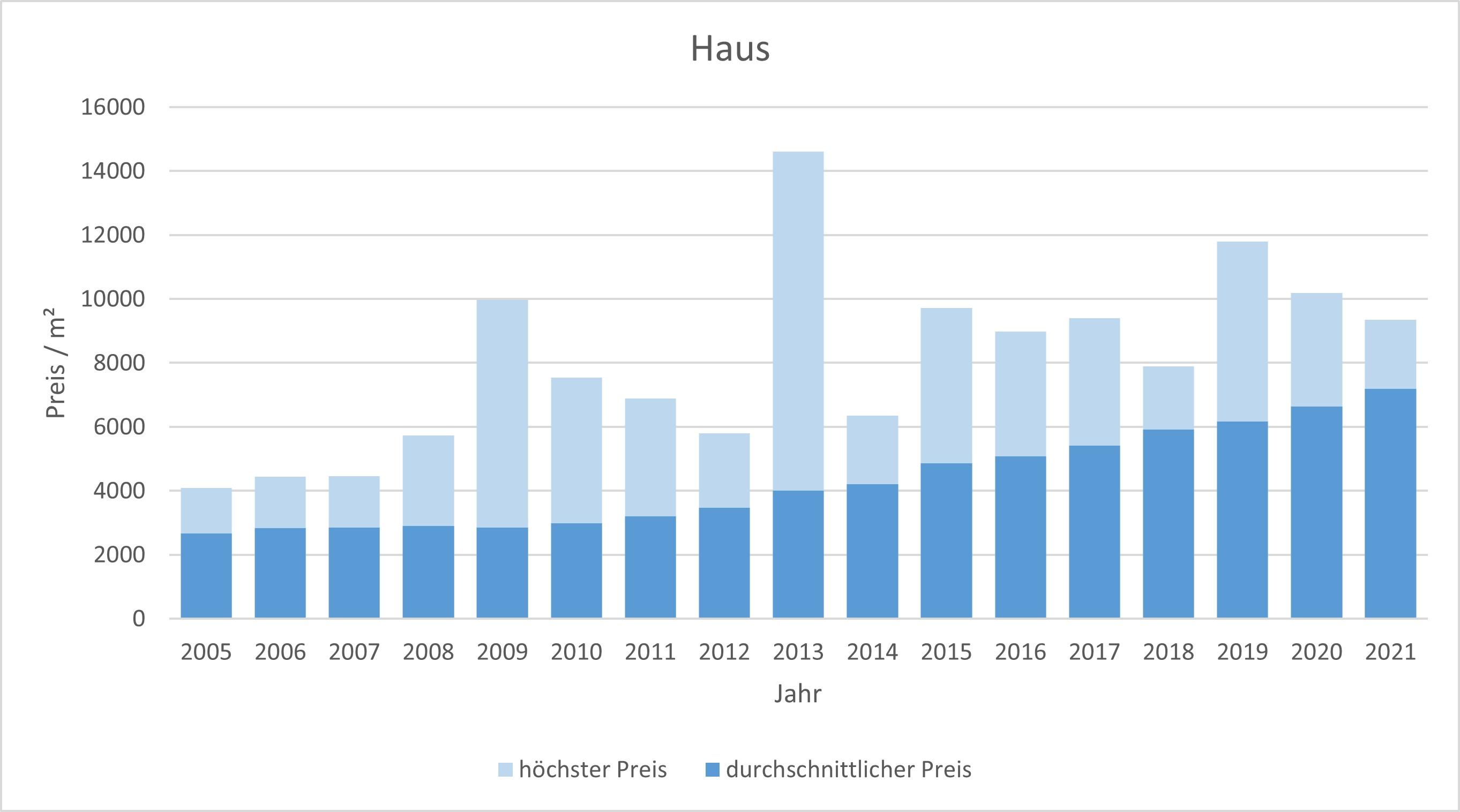 Gilching Haus kaufen verkaufen Preis Bewertung Makler www.happy-immo.de 2019 2020 2021