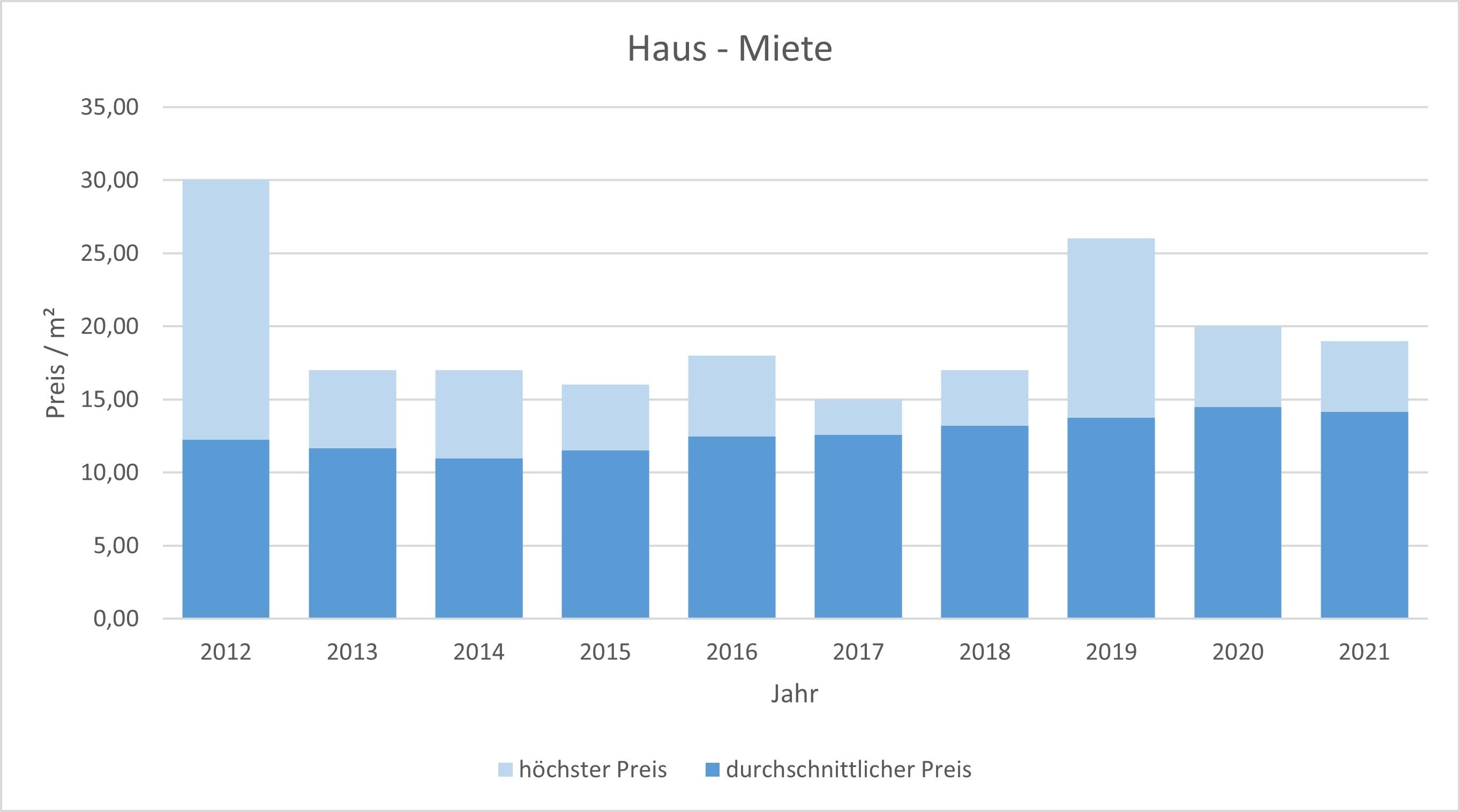 Gilching Haus mieten vermieten Preis Bewertung Makler www.happy-immo.de 2019 2020 2021