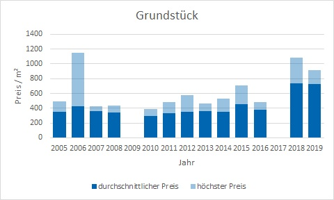 Glonn Grundstück kaufen verkaufen Preis Bewertung Makler www.happy-immo.de