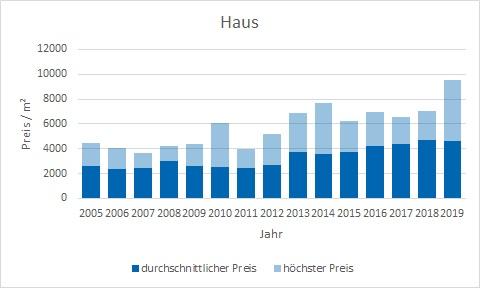 Glonn Haus kaufen verkaufen Preis Bewertung Makler www.happy-immo.de