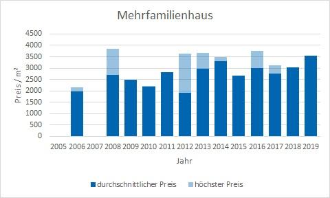 Glonn Mehrfamilienhaus kaufen verkaufen Preis Bewertung Makler www.happy-immo.de
