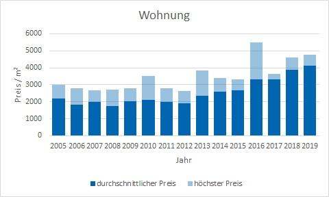 Glonn Wohnung kaufen verkaufen Preis Bewertung Makler www.happy-immo.de