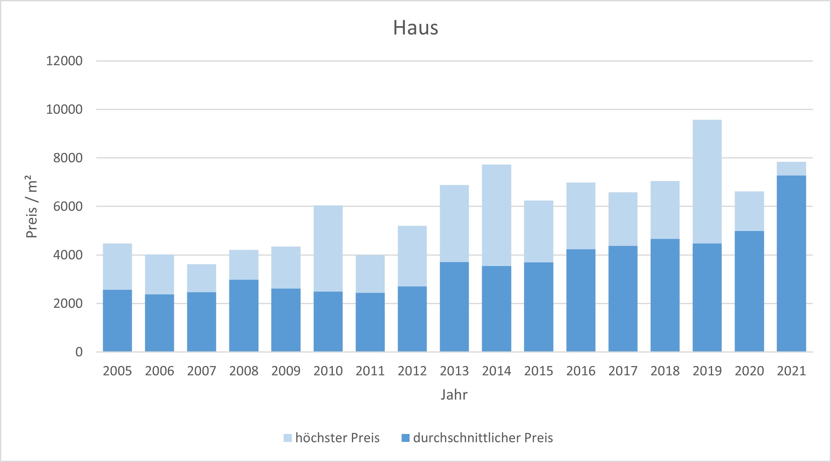 Glonn Haus kaufen verkaufen Preis Bewertung Makler www.happy-immo.de 2019 2020 2021