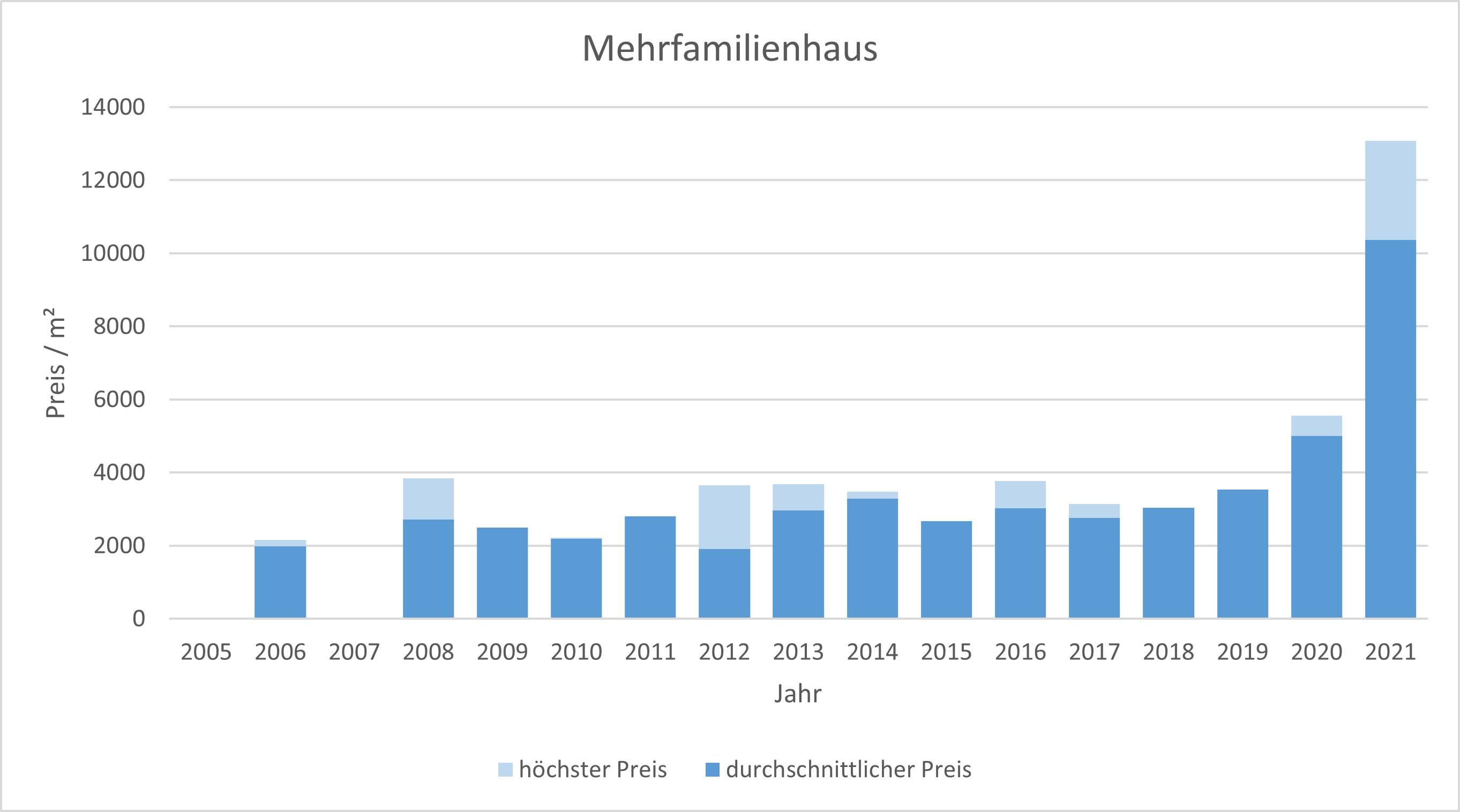 Glonn Mehrfamilienhaus kaufen verkaufen Preis Bewertung Makler www.happy-immo.de 2019 2020 2021