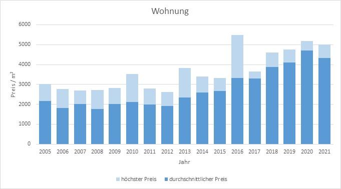 Glonn Wohnung kaufen verkaufen Preis Bewertung Makler www.happy-immo.de 2019 2020 2021