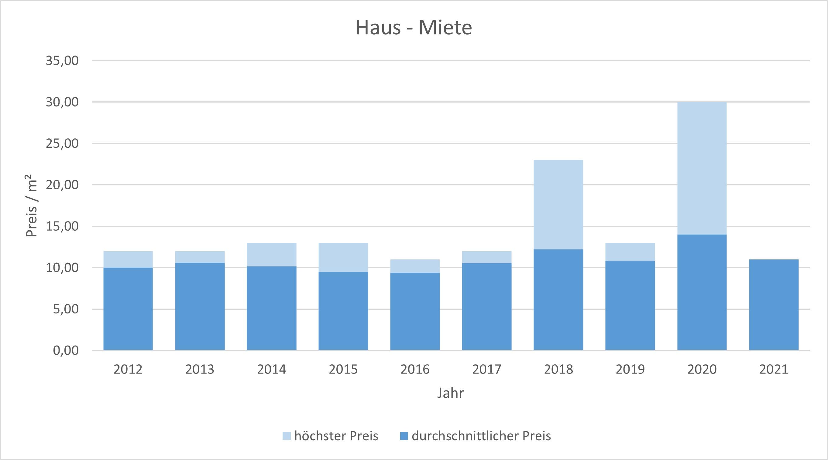 Glonn Haus mieten vermieten Preis Bewertung Makler www.happy-immo.de  2019 2020 2021