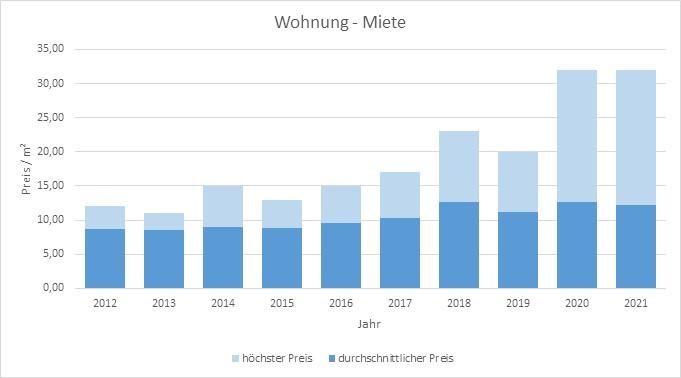 Glonn Wohnung mieten vermieten Preis Bewertung Makler www.happy-immo.de 2019 2020 2021