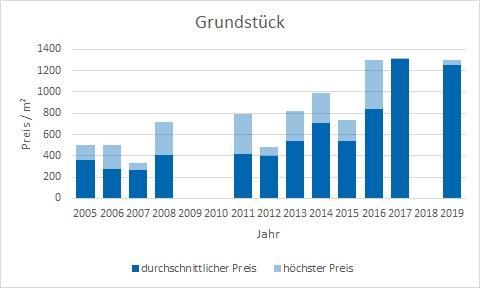 Gmund am Tegernsee Grundstück kaufen verkaufen Preis Bewertung Makler www.happy-immo.de