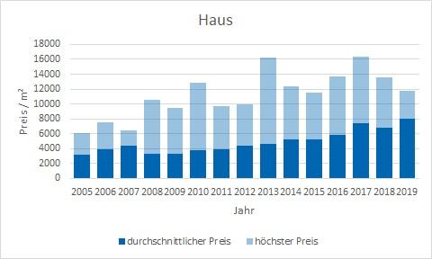 Gmund am Tegernsee Haus kaufen verkaufen Preis Bewertung Makler www.happy-immo.de