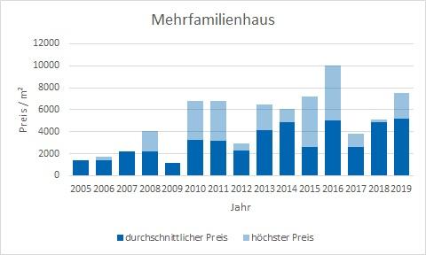 Gmund am Tegernsee Mehrfamilienhaus kaufen verkaufen Preis Bewertung Makler www.happy-immo.de