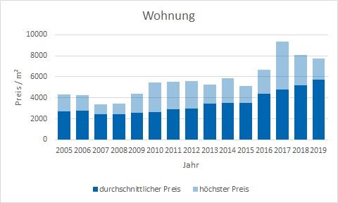 Gmund am Tegernsee Wohnung kaufen verkaufen Preis Bewertung Makler www.happy-immo.de