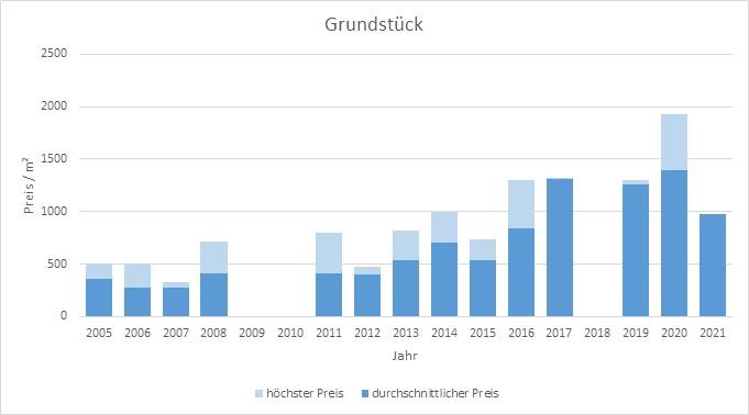 Gmund am Tegernsee Grundstück kaufen verkaufen Preis  2019 2020 2021 Bewertung Makler www.happy-immo.de