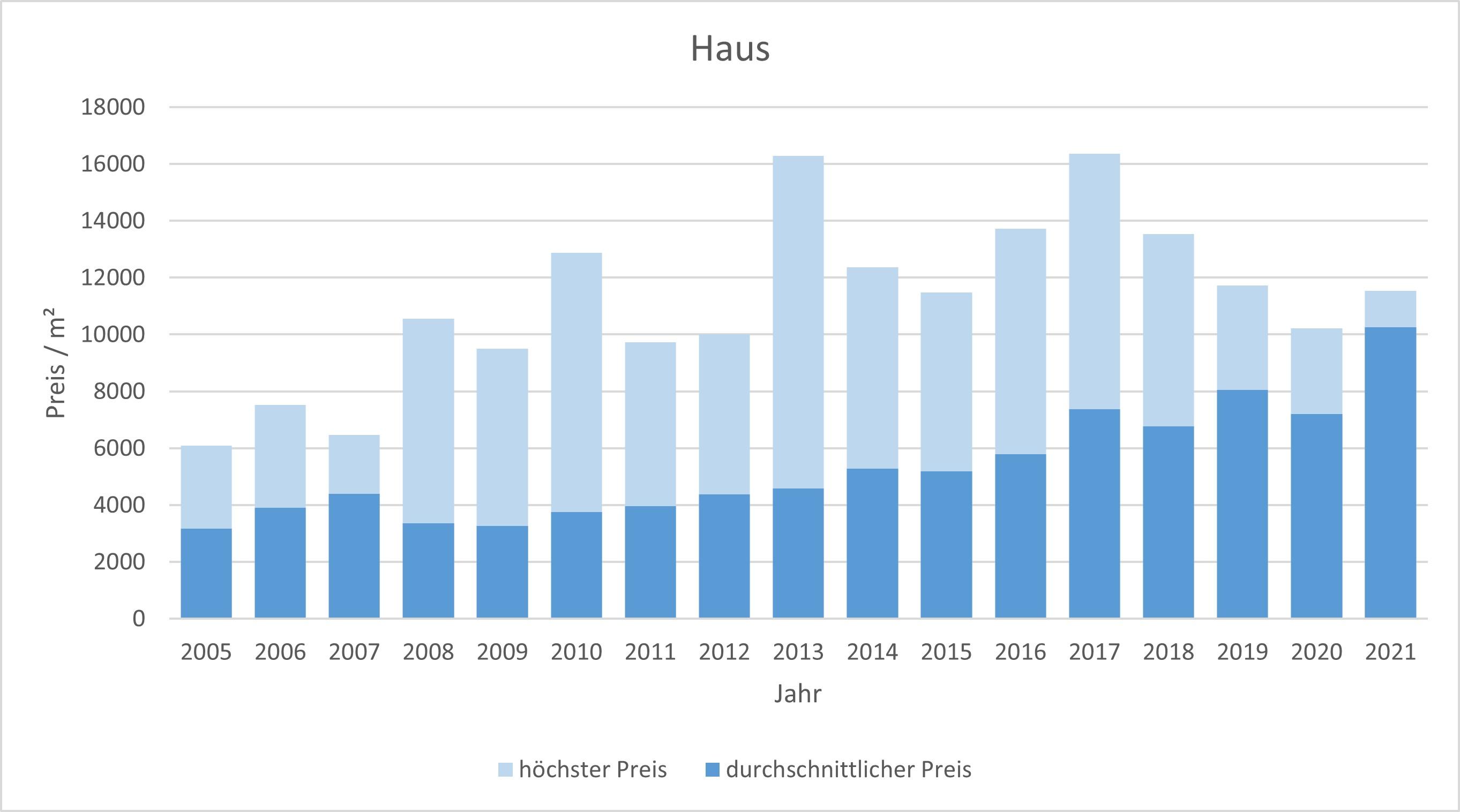 Gmund am Tegernsee Haus kaufen verkaufen Preis Bewertung Makler  2019 2020 2021 www.happy-immo.de