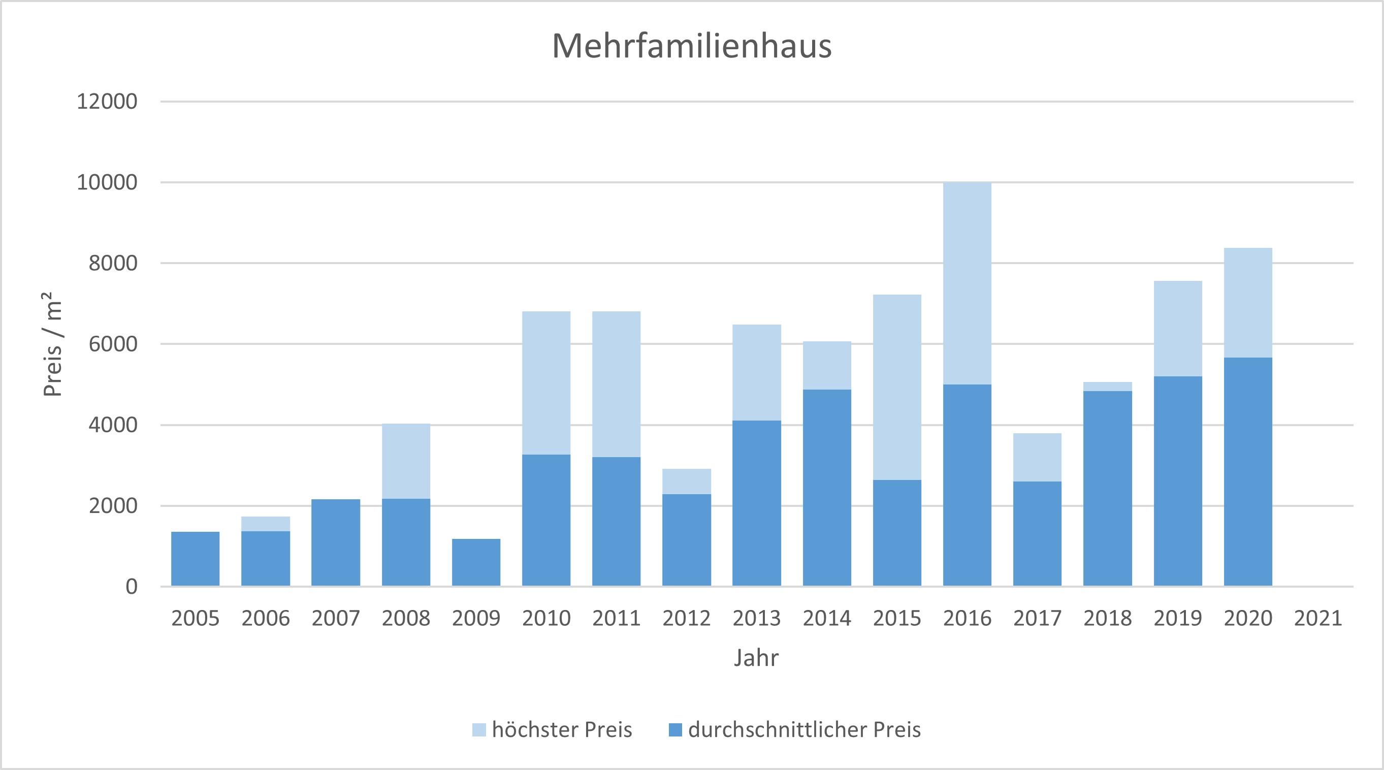 Gmund am Tegernsee Mehrfamilienhaus kaufen verkaufen Preis Bewertung Makler  2019 2020 2021 www.happy-immo.de