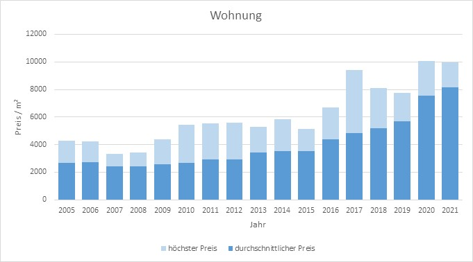 Gmund am Tegernsee Wohnung kaufen verkaufen Preis Bewertung Makler  2019 2020 2021 www.happy-immo.de