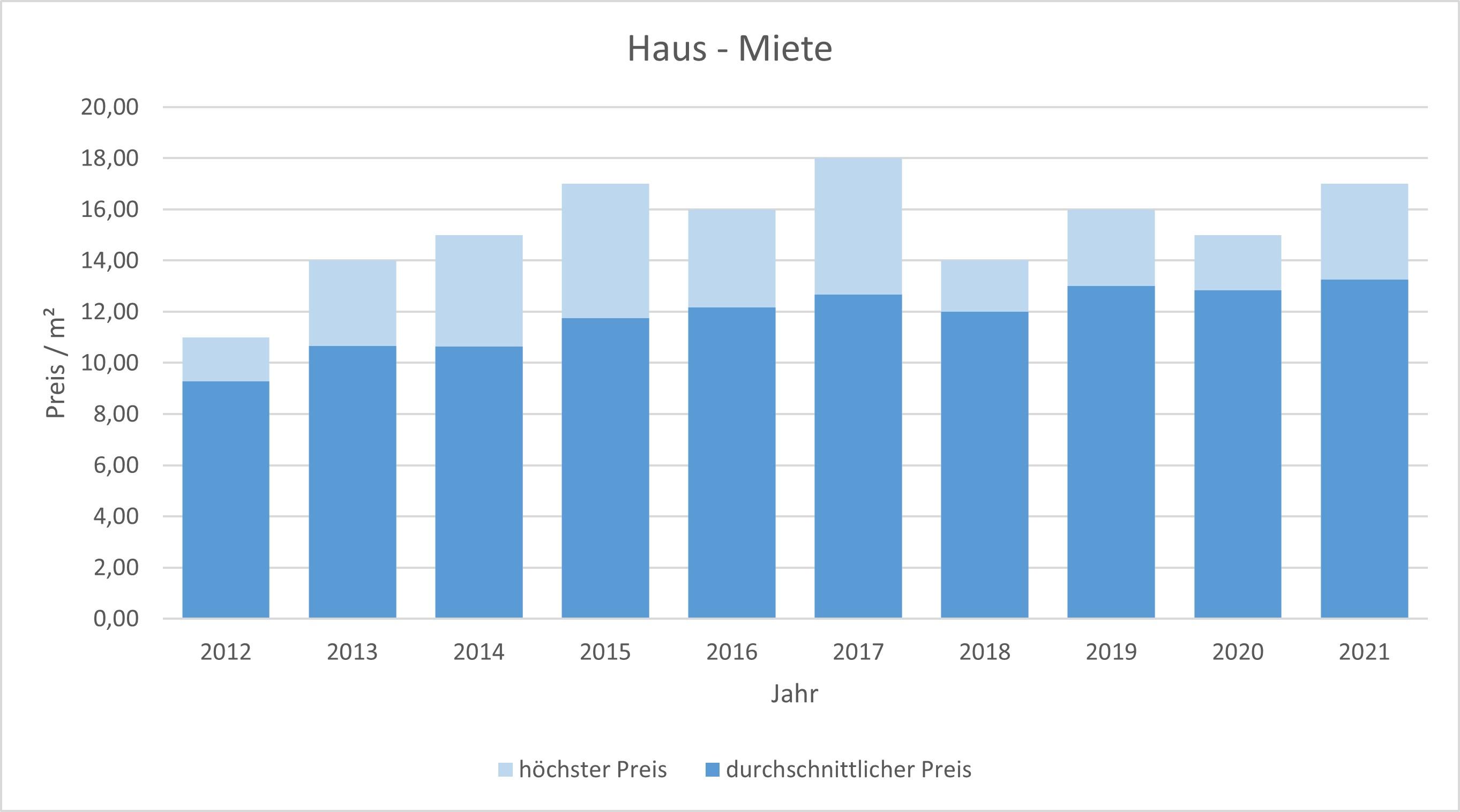 Gmund am Tegernsee Haus mieten vermieten Preis Bewertung Makler  2019 2020 2021 www.happy-immo.de