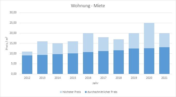 Gmund am Tegernsee Wohnung mieten vermieten 2019 2020 2021  Preis Bewertung Makler www.happy-immo.de