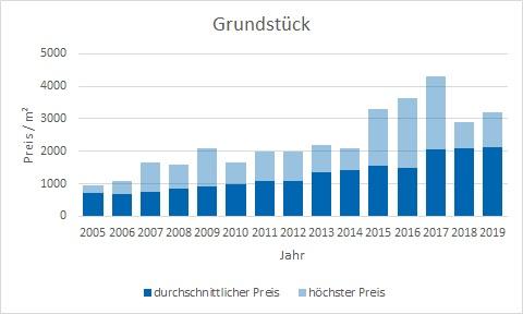 Gräfelfing Grundstück kaufen verkaufen Preis Bewertung Makler www.happy-immo.de