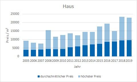 Gräfelfing Haus kaufen verkaufen Preis Bewertung Makler www.happy-immo.de