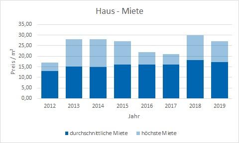 Gräfelfing Haus mieten vermieten Preis Bewertung Makler www.happy-immo.de