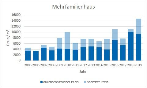 Gräfelfing Mehrfamilienhaus kaufen verkaufen Preis Bewertung Makler www.happy-immo.de