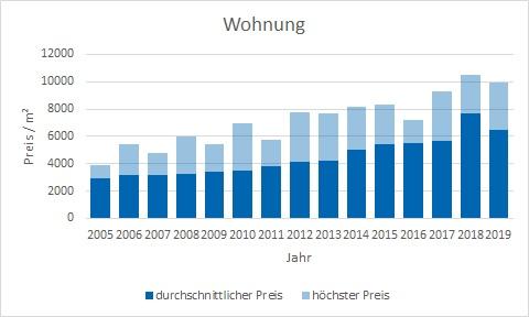 Gräfelfing Wohnung kaufen verkaufen Preis Bewertung Makler www.happy-immo.de