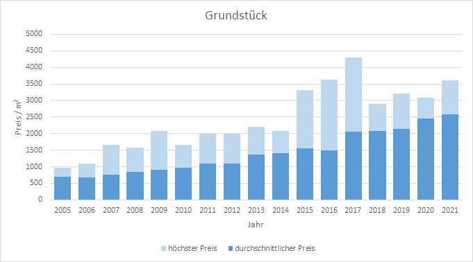 Gräfelfing Grundstück kaufen verkaufen Preis Bewertung Makler www.happy-immo.de 2019 2020 2021