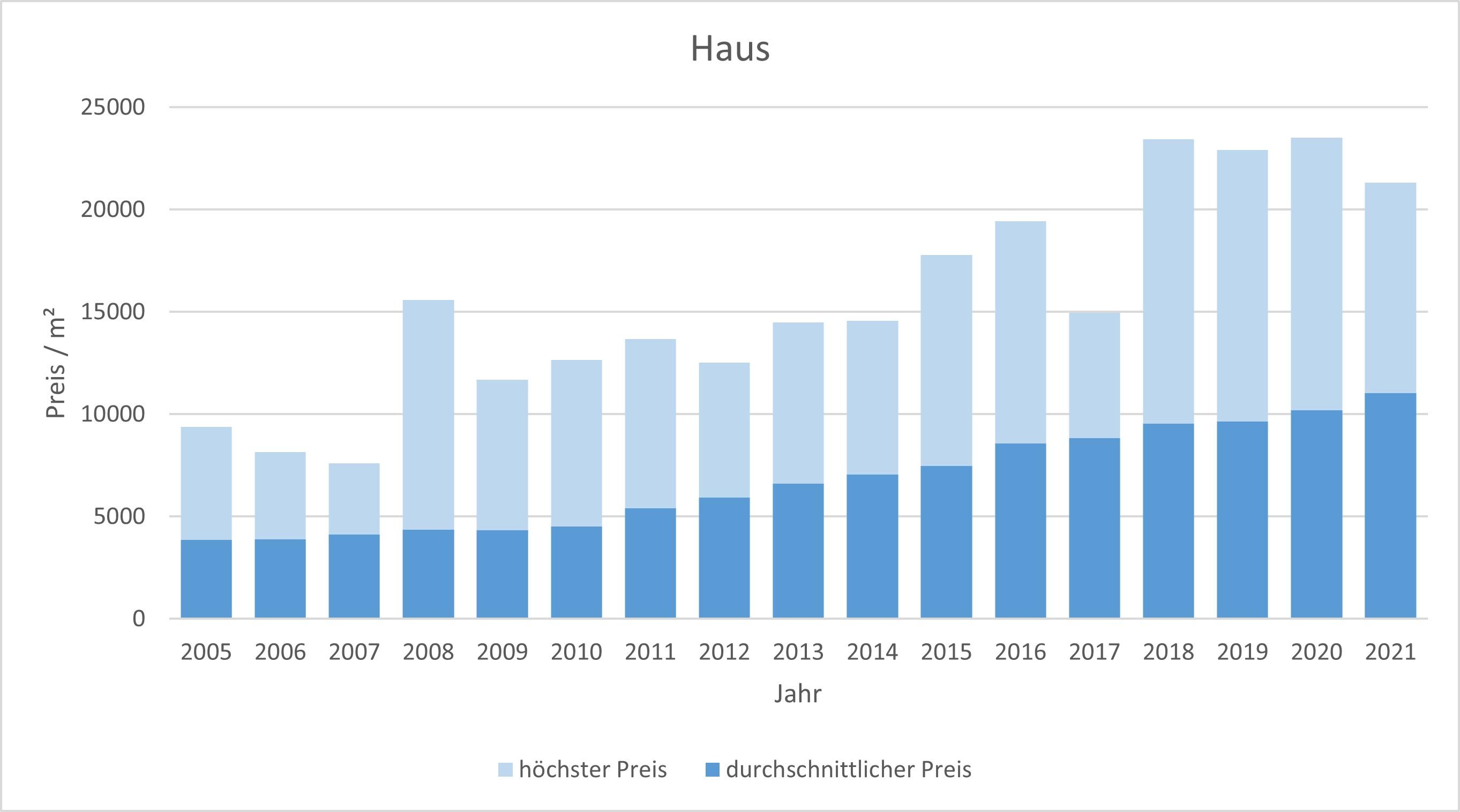 Gräfelfing Haus kaufen verkaufen Preis Bewertung Makler www.happy-immo.de 2019 2020 2021