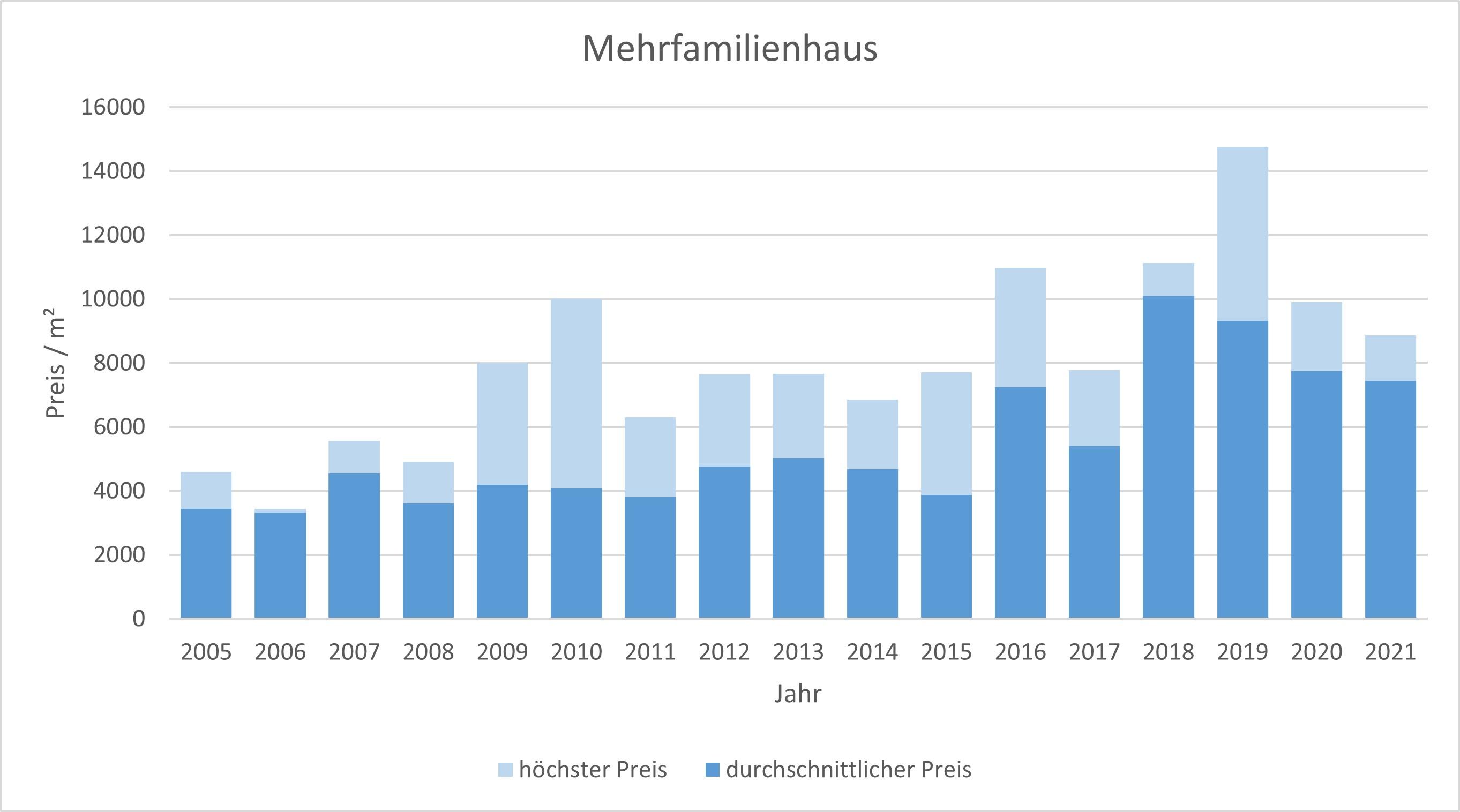 Gräfelfing Mehrfamilienhaus kaufen verkaufen Preis Bewertung Makler 2019 2020 2021  www.happy-immo.de