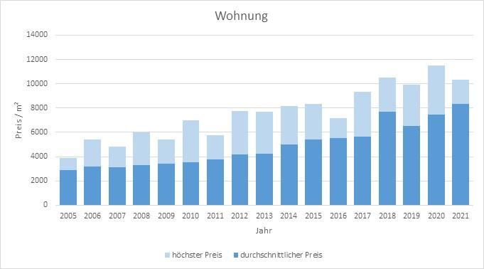 Gräfelfing Wohnung kaufen verkaufen Preis Bewertung Makler www.happy-immo.de 2019 2020 2021