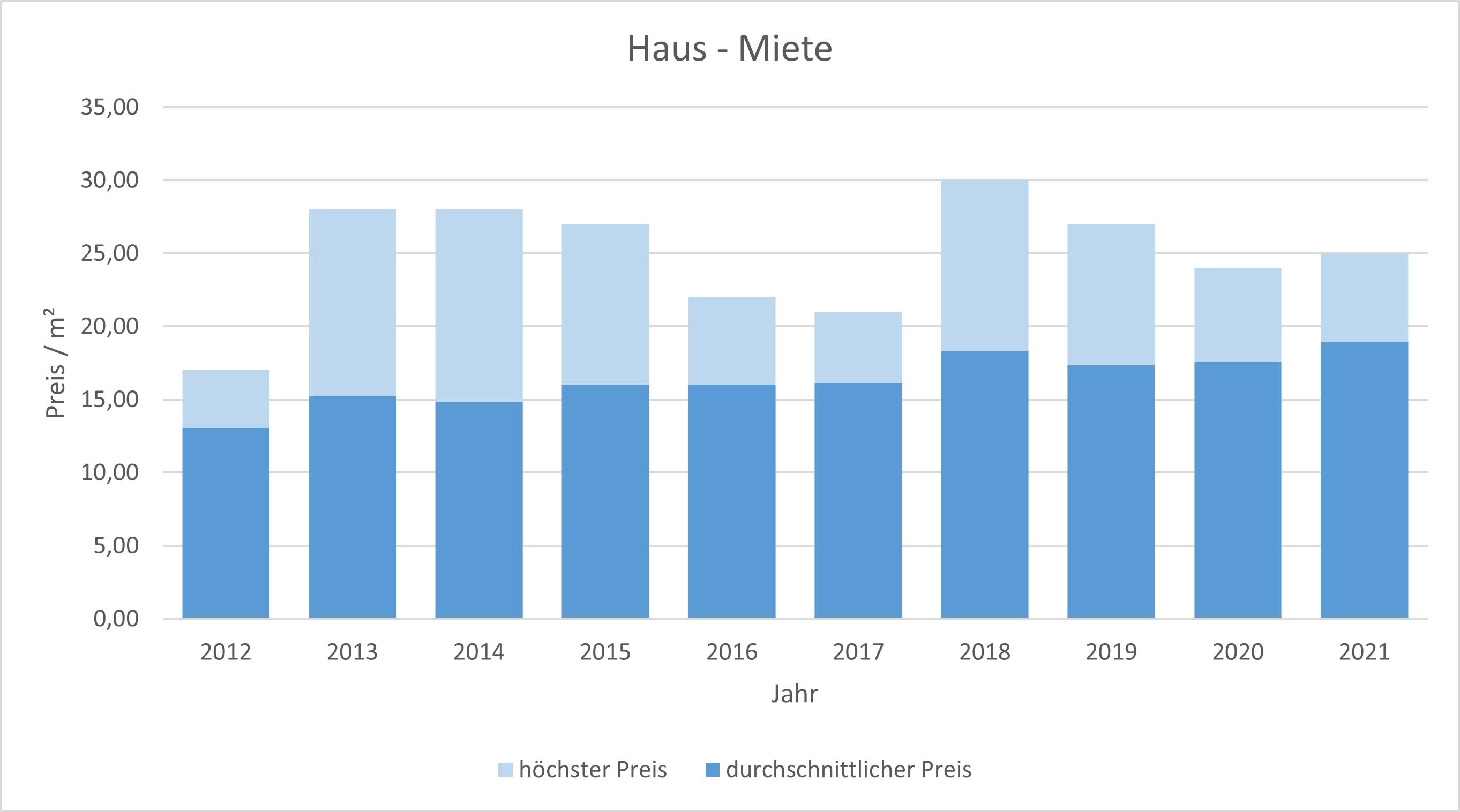 Gräfelfing Haus mieten vermieten Preis Bewertung Makler www.happy-immo.de 2019 2020 2021