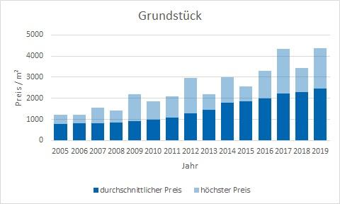 Grünwald Grundstück kaufen verkaufen Preis Bewertung Makler www.happy-immo.de
