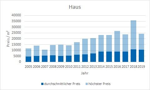 Grünwald Haus kaufen verkaufen Preis Bewertung Makler www.happy-immo.de