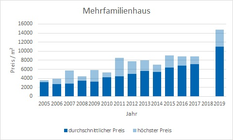 Grünwald Mehrfamilienhaus kaufen verkaufen Preis Bewertung Makler www.happy-immo.de