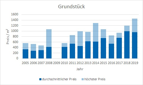 Grafing bei München Grundstück kaufen verkaufen Preis Bewertung Makler www.happy-immo.de