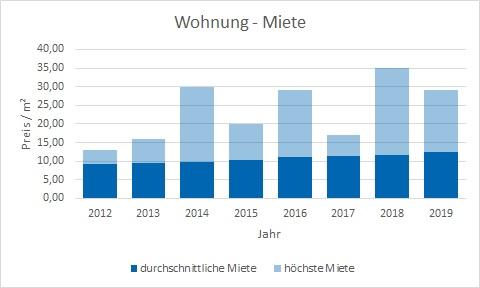 Grafing bei München Wohnung mieten vermieten Preis Bewertung Makler www.happy-immo.de