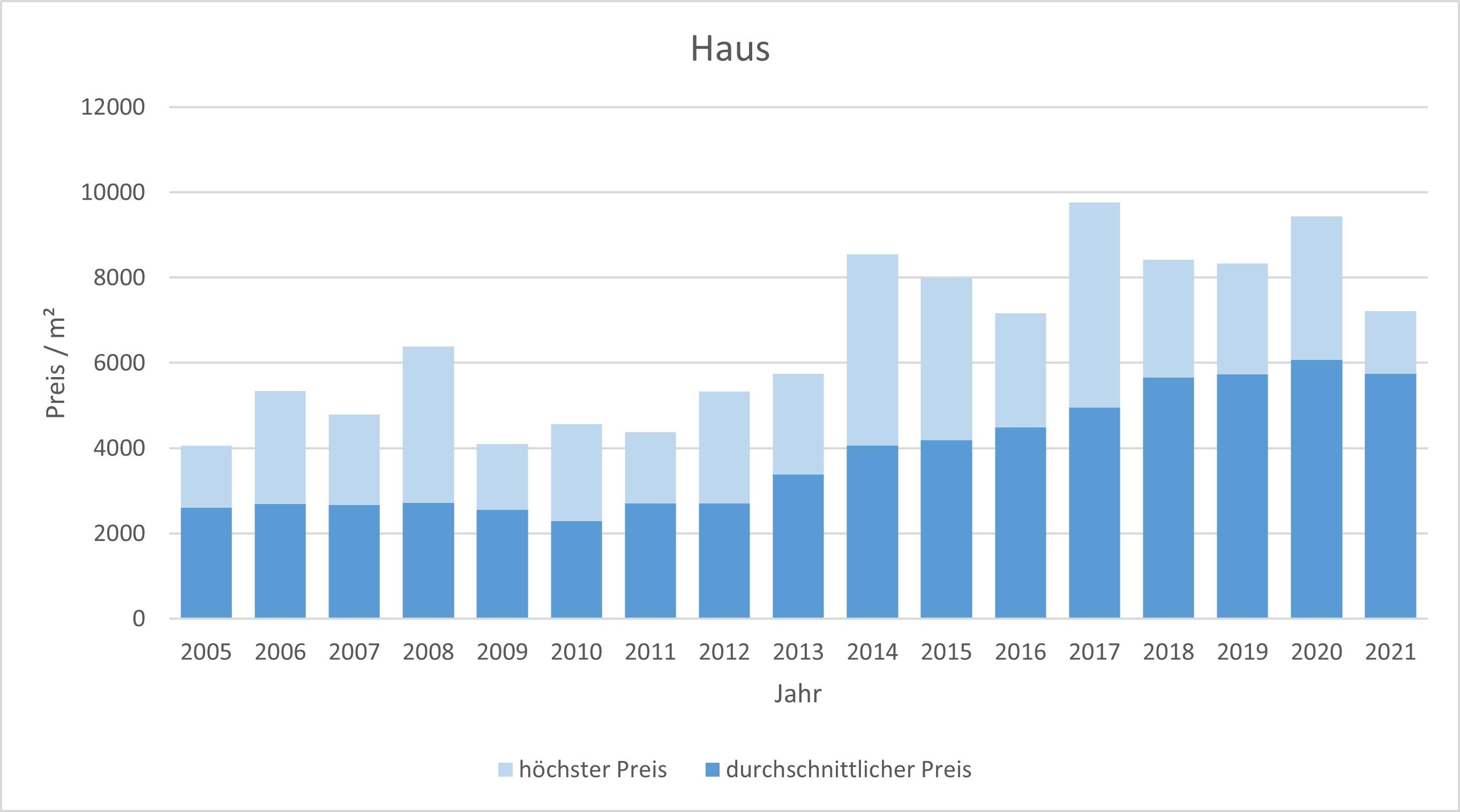 Grafing bei München Haus kaufen verkaufen Preis Bewertung Makler www.happy-immo.de