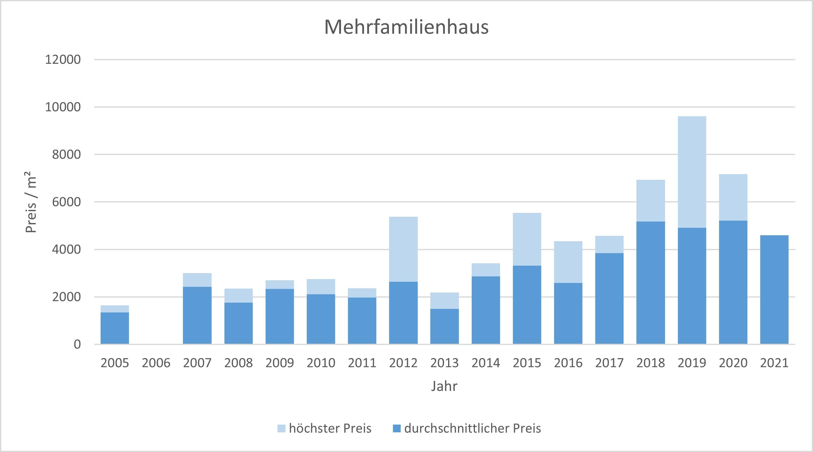 Grafing bei München Mehrfamilienhaus kaufen verkaufen Preis Bewertung Makler www.happy-immo.de