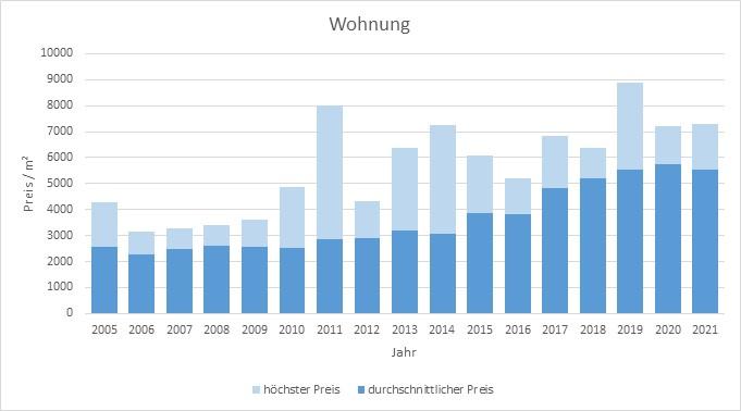 Grafing bei München Wohnung kaufen verkaufen Preis Bewertung Makler www.happy-immo.de