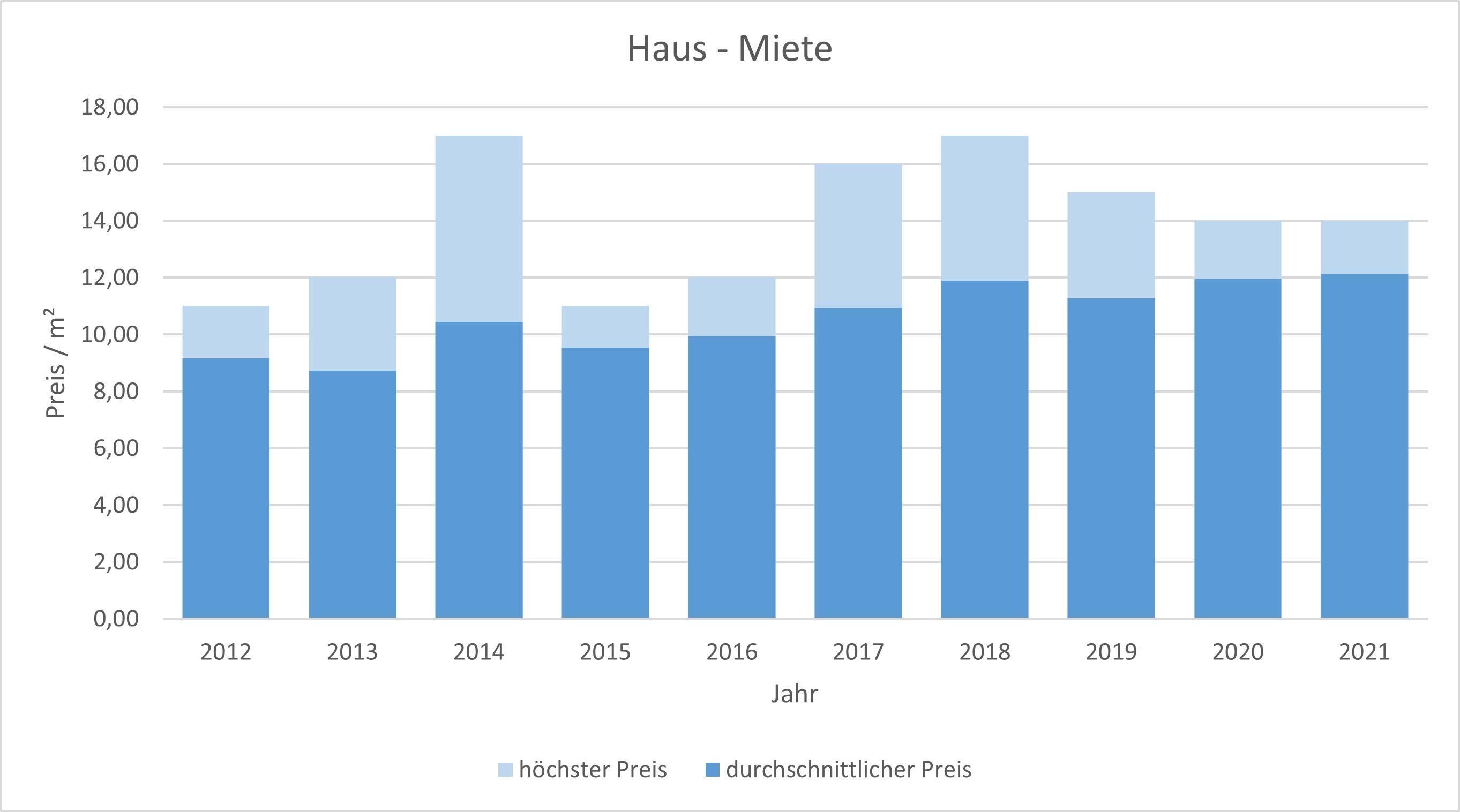 Grafing bei München Haus vermieten mieten Preis Bewertung Makler www.happy-immo.de