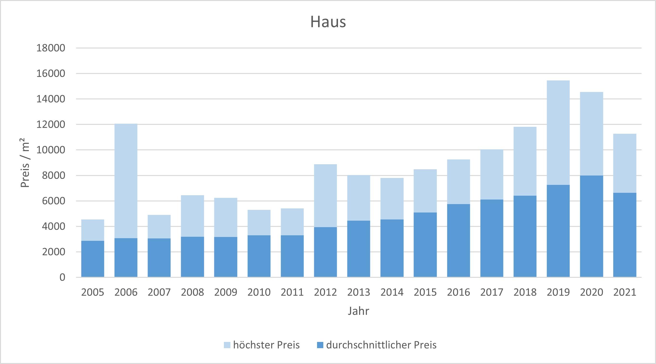 Grasbrunn Haus kaufen verkaufen Preis Bewertung Makler www.happy-immo.de 2019 2020 2021