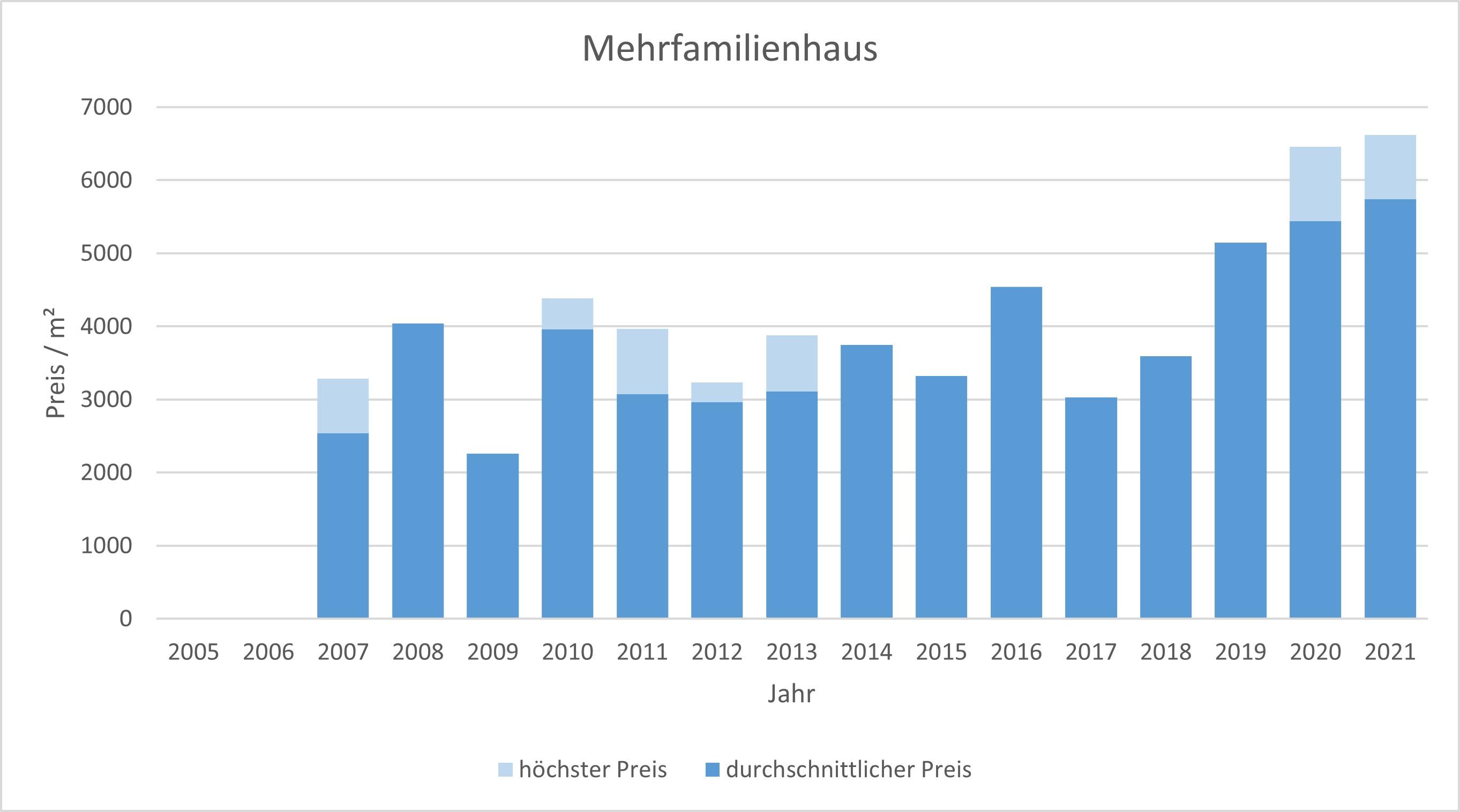 Grasbrunn Mehrfamilienhaus kaufen verkaufen Preis Bewertung Makler 2019 2020 2021  www.happy-immo.de