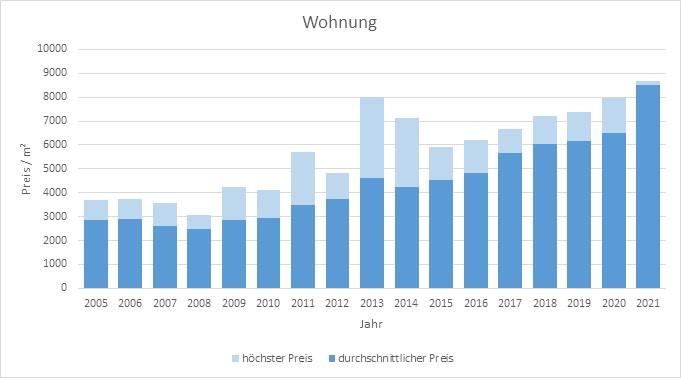 Grasbrunn Wohnung kaufen verkaufen Preis Bewertung Makler www.happy-immo.de 2019 2020 2021