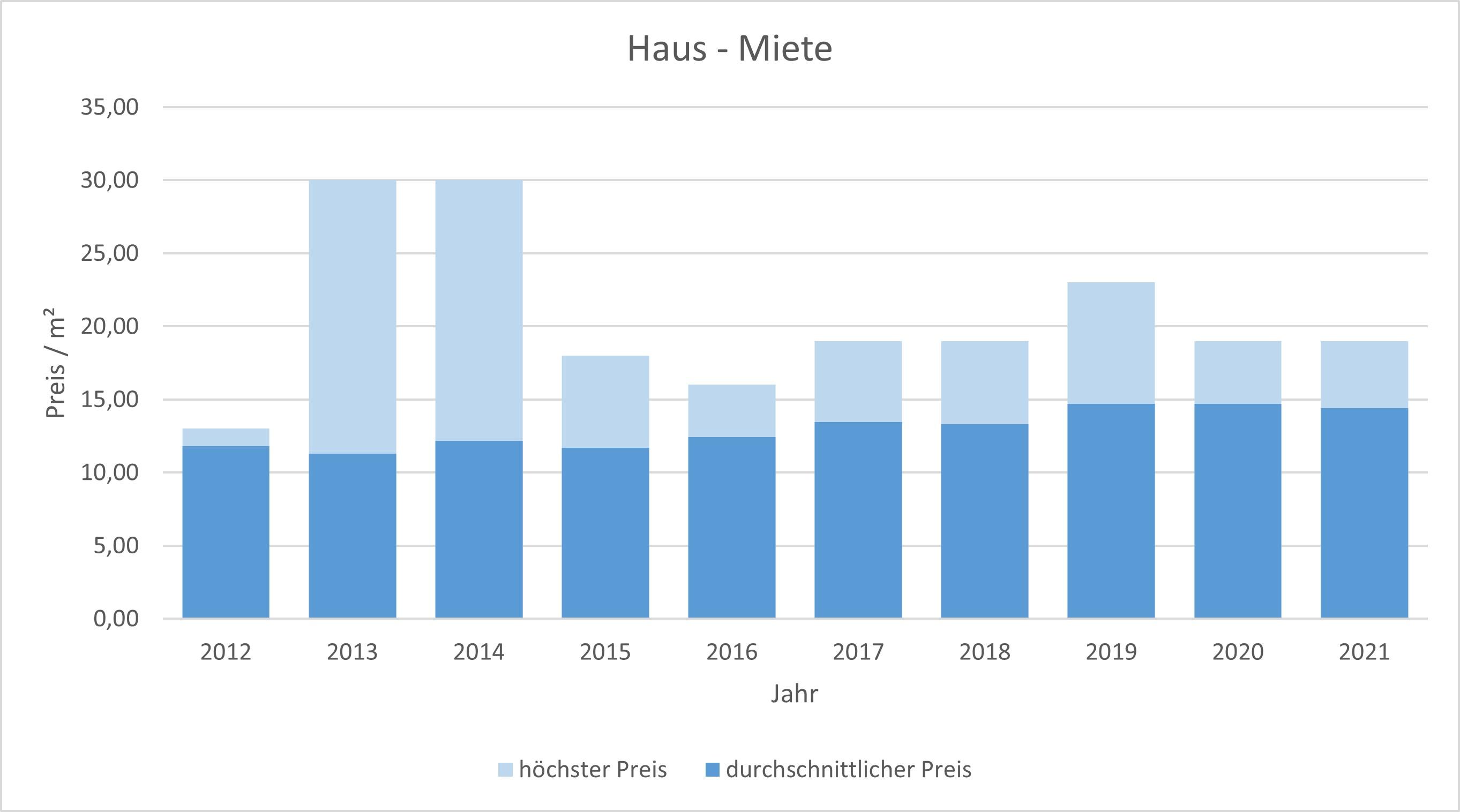 Grasbrunn Haus mieten vermieten Preis Bewertung Makler www.happy-immo.de 2019 2020 2021