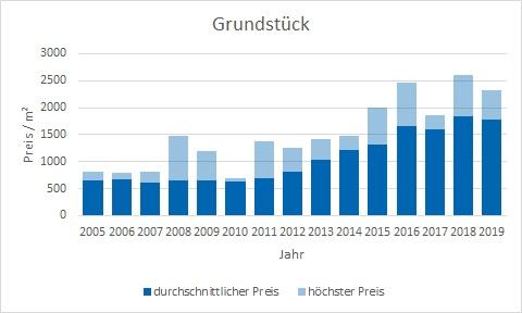 Haar Grundstück kaufen verkaufen Preis Bewertung Makler www.happy-immo.de